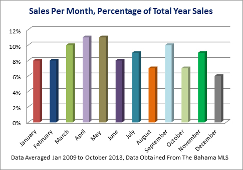 How similar is the Bahamas Real Estate Market to the US Real Estate Market? (2/2)