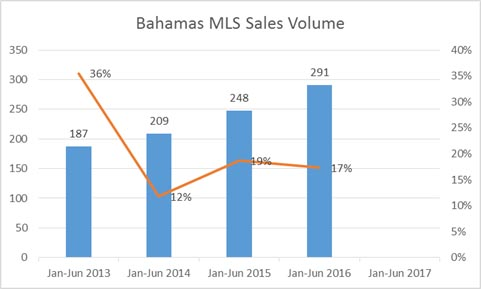 2016 1st half sales volume