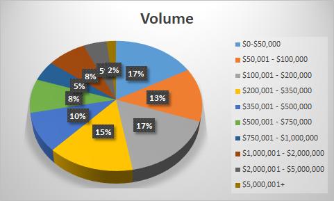 market segments