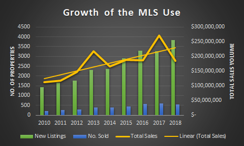 mls growth