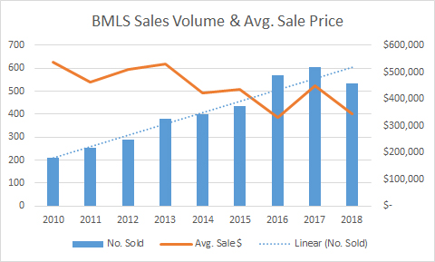 sales volume price